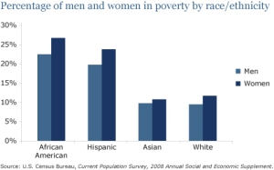 http://www.americanprogress.org/issues/women/report/2008/10/08/5103/the-straight-facts-on-women-in-poverty/